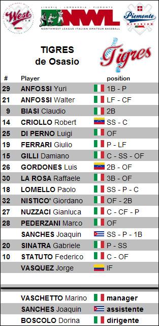 roster Tigres
